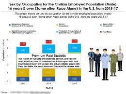 Occupation By Sex For Employed Population Male 16 Years Over Some Other Race Alone In US 2015-17