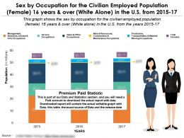 occupation_for_civilian_female_16_years_over_white_alone_in_us_2015-17_Slide01