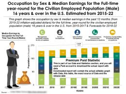 Occupation For Full Time By Sex Median Earnings For Civilian Population Male 16 Years In US 2015-22