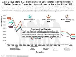 Occupations And Median Earnings For Civilian Employed Population 16 Years And Over By Sex In The US For 2017