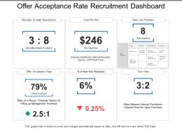 Offer Acceptance Rate Recruitment Dashboard