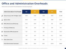 Office And Administration Overheads Finance Ppt Powerpoint Presentation Show Introduction