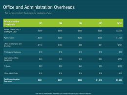 Office And Administration Overheads Mgmt Ppt Powerpoint Presentation Ideas Example