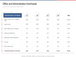 Office And Administration Overheads Office Ppt Powerpoint Show Master