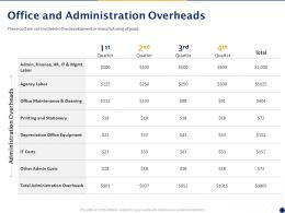 Office And Administration Overheads Ppt Powerpoint Presentation Portfolio Template