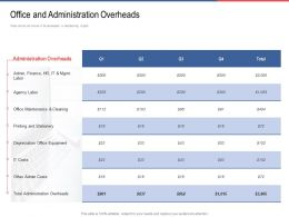 Office And Administration Overheads Stationery Ppt Powerpoint Summary Design