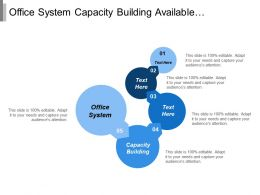 Office System Capacity Building Available Resources Quality Attributes