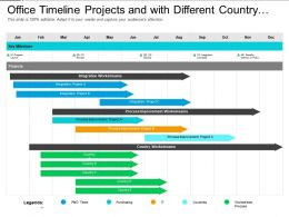 Office Timeline Projects And With Different Country Process Improvement