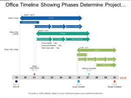 Office Timeline Showing Phases Determine Project Scope Set Budget Incorporate Feedback