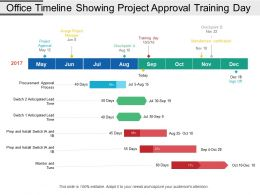 Office Timeline Showing Project Approval Training Day