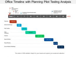 Office Timeline With Planning Pilot Testing Analysis