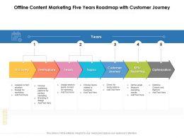 Offline Content Marketing Five Years Roadmap With Customer Journey