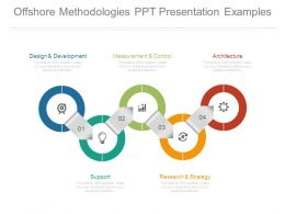 Offshore Methodologies Ppt Presentation Examples