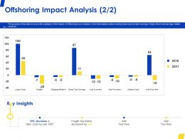 Offshoring Impact Analysis Cost Ppt Powerpoint Presentation Styles Styles