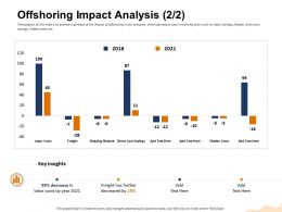 Offshoring Impact Analysis Has Further M1458 Ppt Powerpoint Presentation File Information