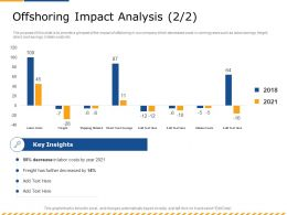Offshoring Impact Analysis M2603 Ppt Powerpoint Presentation Slides Clipart Images