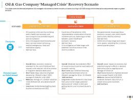 Oil And Gas Company Managed Crisis Recovery Scenario Economic Activity Ppt Professional