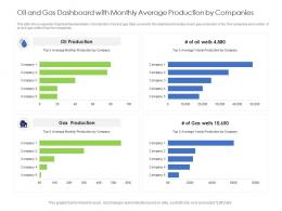 Oil And Gas Dashboard With Monthly Average Production By Companies Powerpoint Template