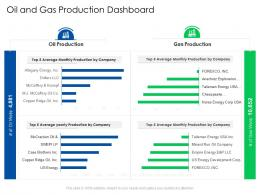 Oil And Gas Production Dashboard Global Energy Outlook Challenges Recommendations