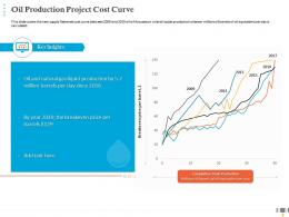 Oil Production Project Cost Curve COVID Business Survive Adapt Post Recovery Oil And Gas Industry Ppt Introduction