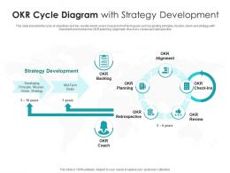 OKR Cycle Diagram With Strategy Development