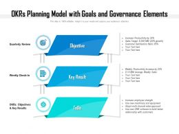 OKRs Planning Model With Goals And Governance Elements