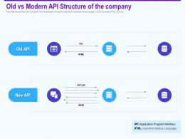Old Vs Modern Api Structure Of The Company Interface Ppt Topics