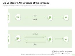 Old Vs Modern API Structure Of The Company Language Ppt Microsoft