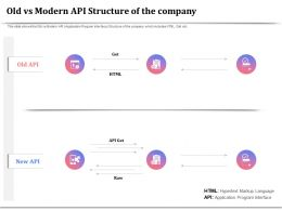 Old Vs Modern API Structure Of The Company Markup Language Ppt Designs