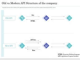 Old Vs Modern API Structure Of The Company Ppt Powerpoint Gallery Slides