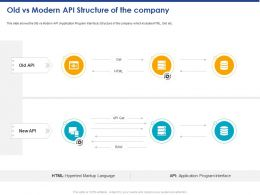 Old Vs Modern API Structure Of The Company Ppt Powerpoint Presentation Inspiration Background Image