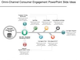 Omni Channel Consumer Engagement Powerpoint Slide Ideas