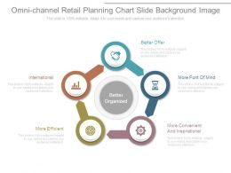 Omni Channel Retail Planning Chart Slide Background Image