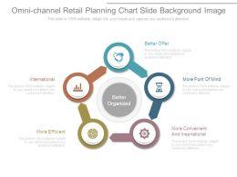 omni_channel_retail_planning_chart_slide_background_image_Slide01