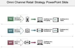 Omni Channel Retail Strategy Powerpoint Slide