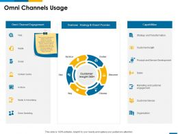 Omni Channels Usage Capabilities Ppt Powerpoint Presentation Visual Aids Backgrounds