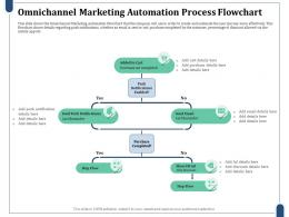 Omnichannel Marketing Automation Process Flowchart Purchase Completed Ppt Inspiration