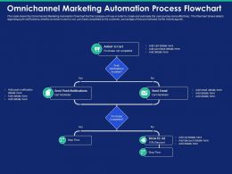 Omnichannel Marketing Automation Process Flowchart Send Ppt Powerpoint Presentation Visuals