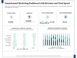 Omnichannel Marketing Dashboard With Revenue And Total Spend Marketing Channel Ppt Portrait
