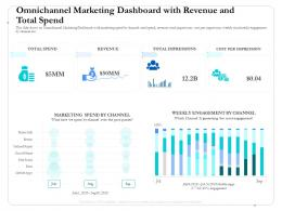Omnichannel Marketing Dashboard With Revenue And Total Spend Past Ppt Pictures