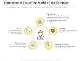 Omnichannel Marketing Model Of The Company Ppt Designs