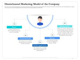 Omnichannel Marketing Model Of The Company Prices Ppt Inspiration