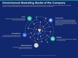 Omnichannel Marketing Model Of The Company Purchase Ppt Powerpoint Presentation Example