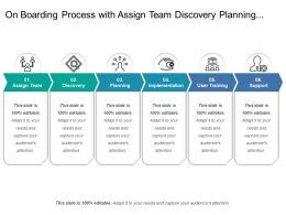On Boarding Process With Assign Team Discovery Planning Implementation User Training And Support