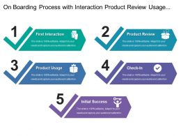 On Boarding Process With Interaction Product Review Usage Check In And Success