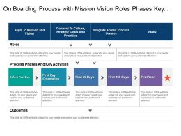 On Boarding Process With Mission Vision Roles Phases Key Activities And Outcomes