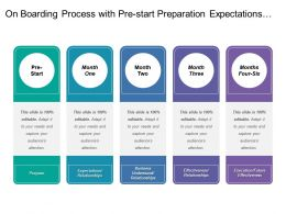 On Boarding Process With Pre Start Preparation Expectations And Business Understandings