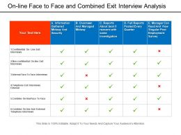 On Line Face To Face And Combined Exit Interview Analysis