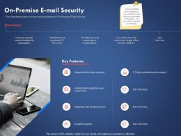 On Premise E Mail Security Existing System Ppt Powerpoint Presentation Design Ideas