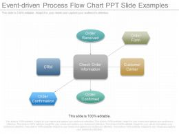 One Event Driven Process Flow Chart Ppt Slide Examples